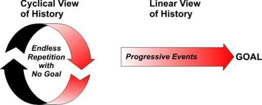 cyclical-vs-linear